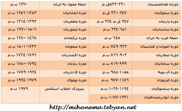 http://mihanma.persiangig.com/image/IRAN/Safahat/tarikh2.jpg